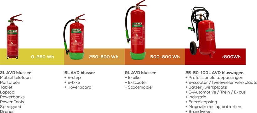 Lithium Batterij Brandblusser - In de praktijk